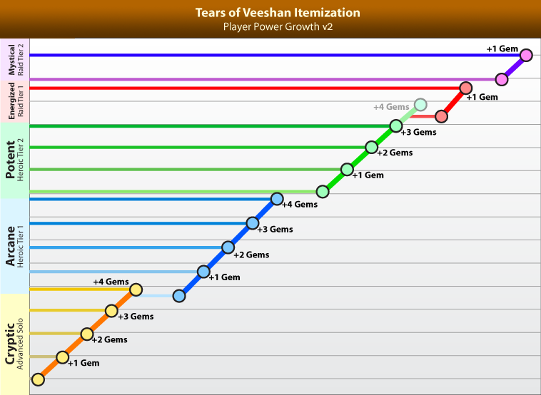 ToV-Itemization-Chart