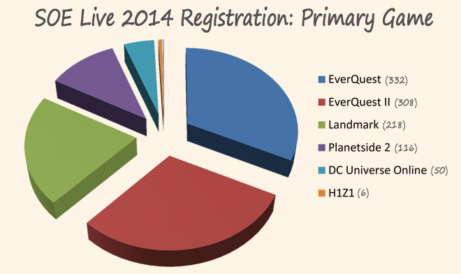 SOE-Live-2014-Attendees-primarygame