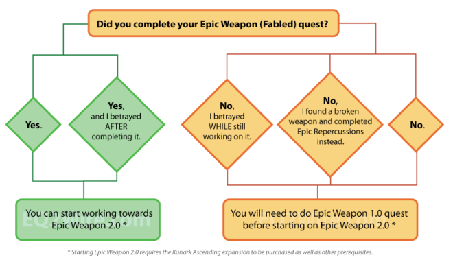 epic_weapon_flowchart_v1a
